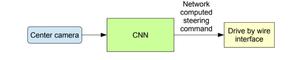 Testing the CNN model