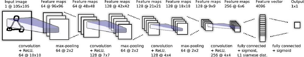 Fig 3- Deep Convolutional Network for One-shot Image Recognition