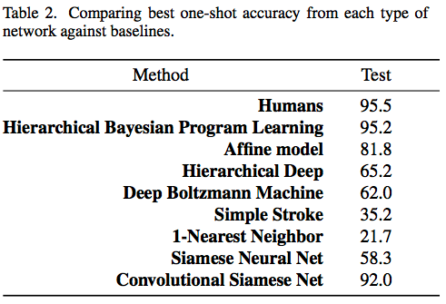 FIg 4-Comparing best one-shot accuracy from each type of network