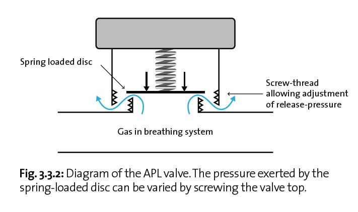 Diagram of APL valve