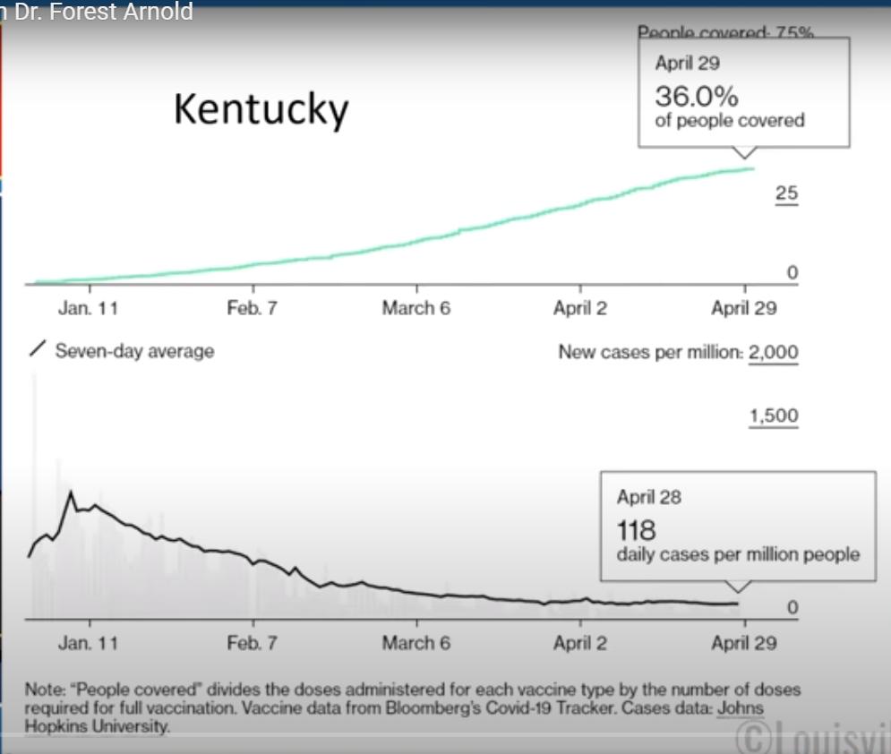 หลังฉีด Vaccine ไปถึง  1/3 ของประชากร ทำให้ผู้ติดเชื้อ covid ลดลง