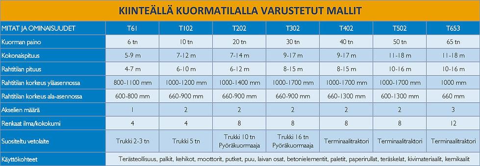 Taulukko_kiinteällä_kuormatilalla_fin.