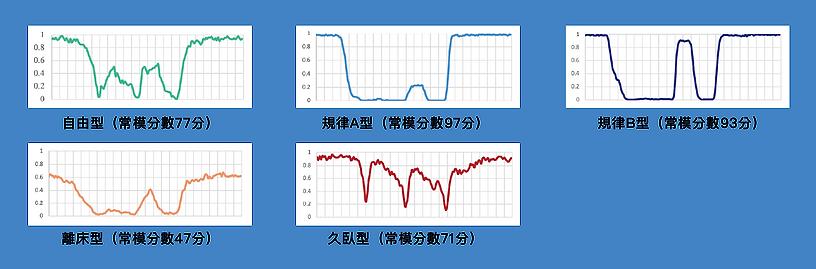 睡眠資料-3mdpi.png