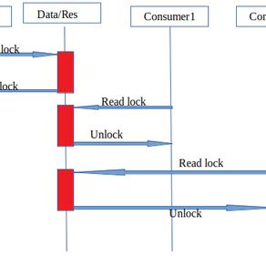shared_mutex(Read/write lock):Still mutex has performance issues?