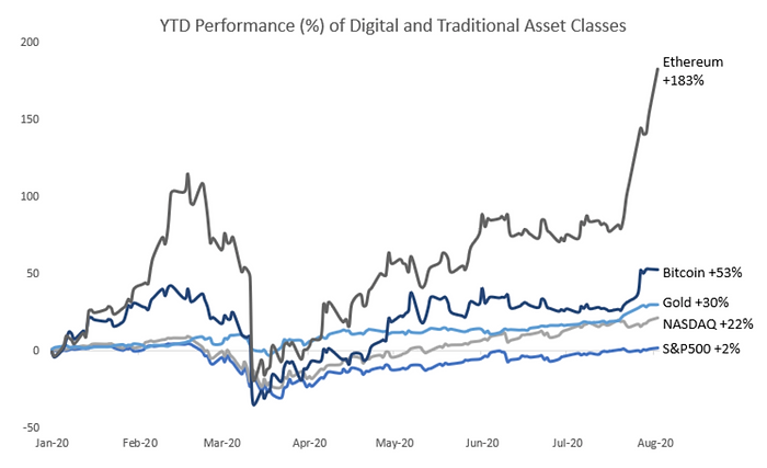 Why-Digital-Assets-Graph