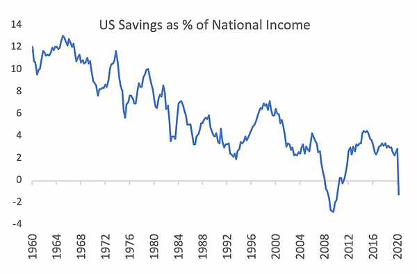 US Saving as % of National Income.png