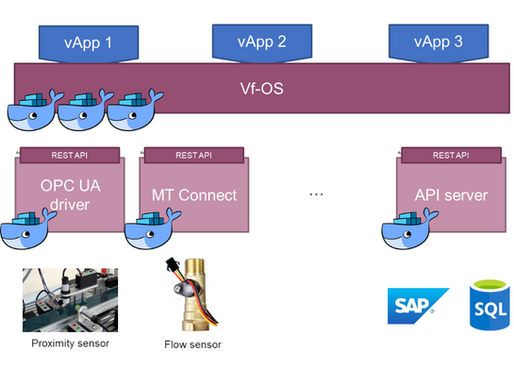 Virtual Factory Operating Systems (vf-OS) IO Toolkit to reduce the integration complexity