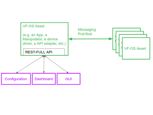 A novel approach to software development in the microservice environment of vf-OS