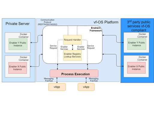 Enablers Framework: an approach to develop applications using FIWARE