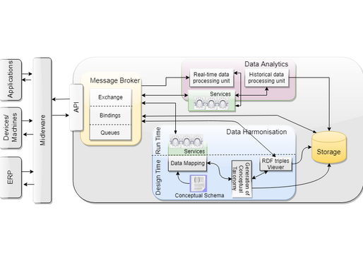 Data Management Component (DMC) for Virtual Factories Systems