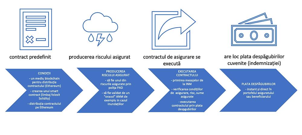 Faze în ciclu de viață al unui smart contract