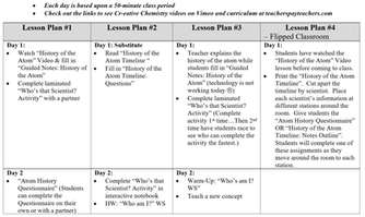 Variations in Lesson Planning!