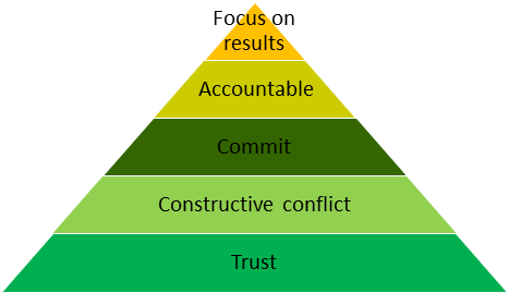 Pyramid of essentials to a team trust constructive conflict commit accountable results