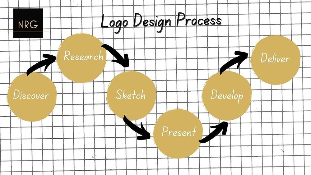 NRG logo design process flow chart