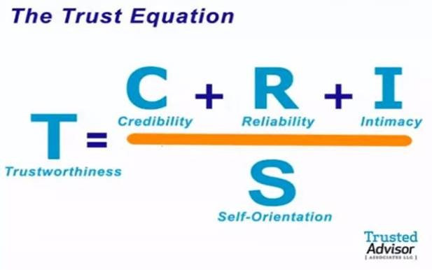 Trust equation credibility reliability intimacy self-orientation