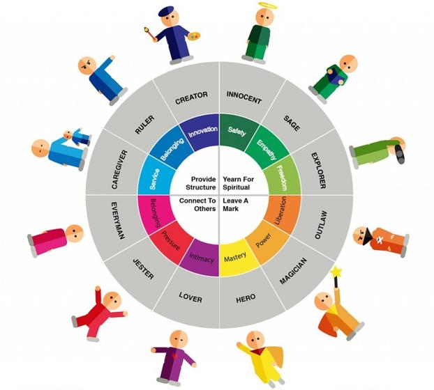 12 brand character-based archetype wheel