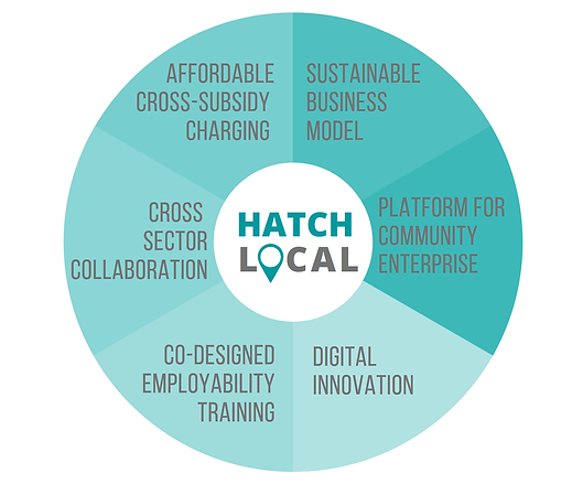Hatch Local components.png