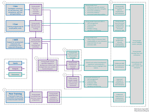 Facework Theory of Change diagram.png