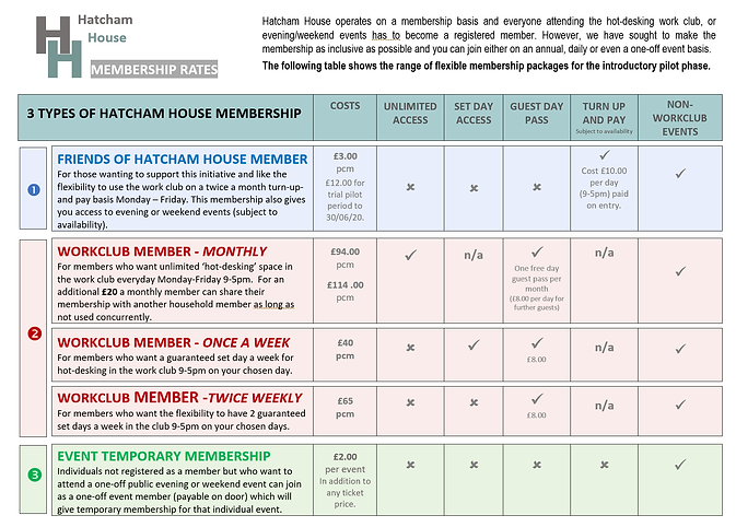 Revised Membership breakdown (for websit