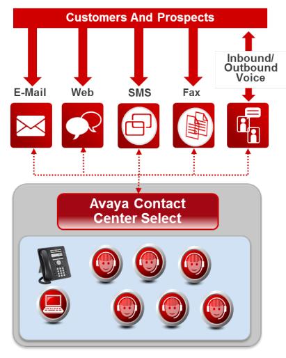Avaya Contact Centre Select
