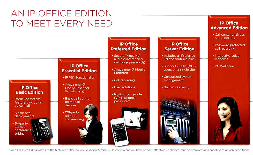 Avaya IP Office Editions