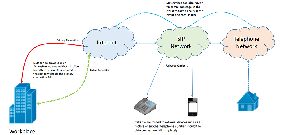 SIP Trunking for your business