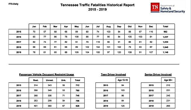 TN FATALITY STATS 2014-19 - 50%.jpg