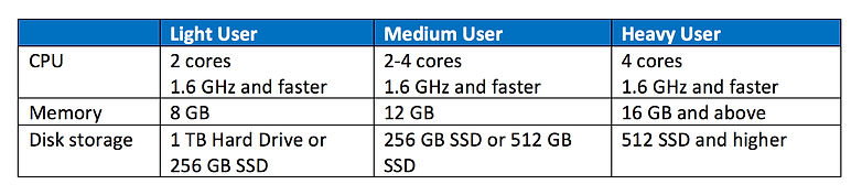 Lighty Medium Heavy Users table.jpg