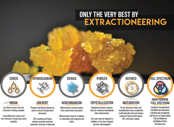 Infographic for Extractioneering