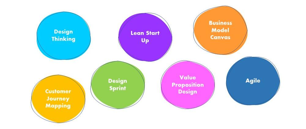 innovation methodologies and tools