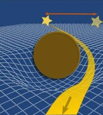 Course Correction on General Relativity