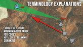 Terminology Explanations