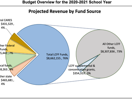 LCFF Budget Overview for Parents