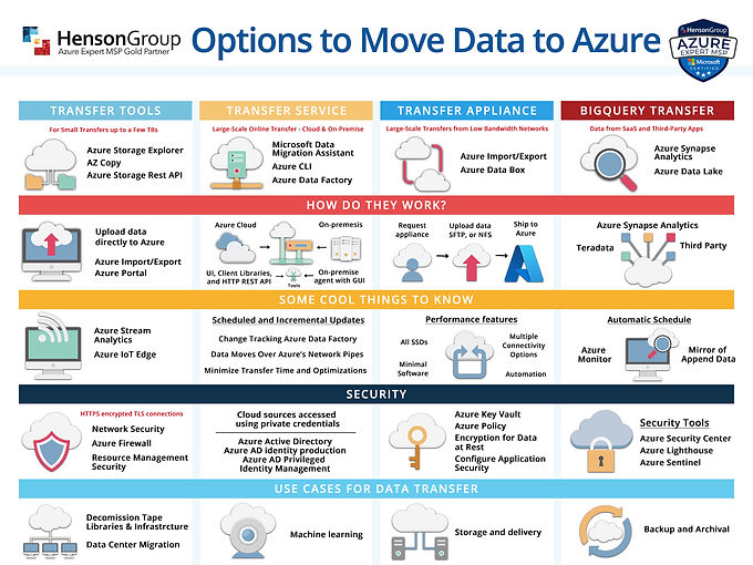 Henson-Group---Options-to-Move-Data-to-Azure-Chart.jpg