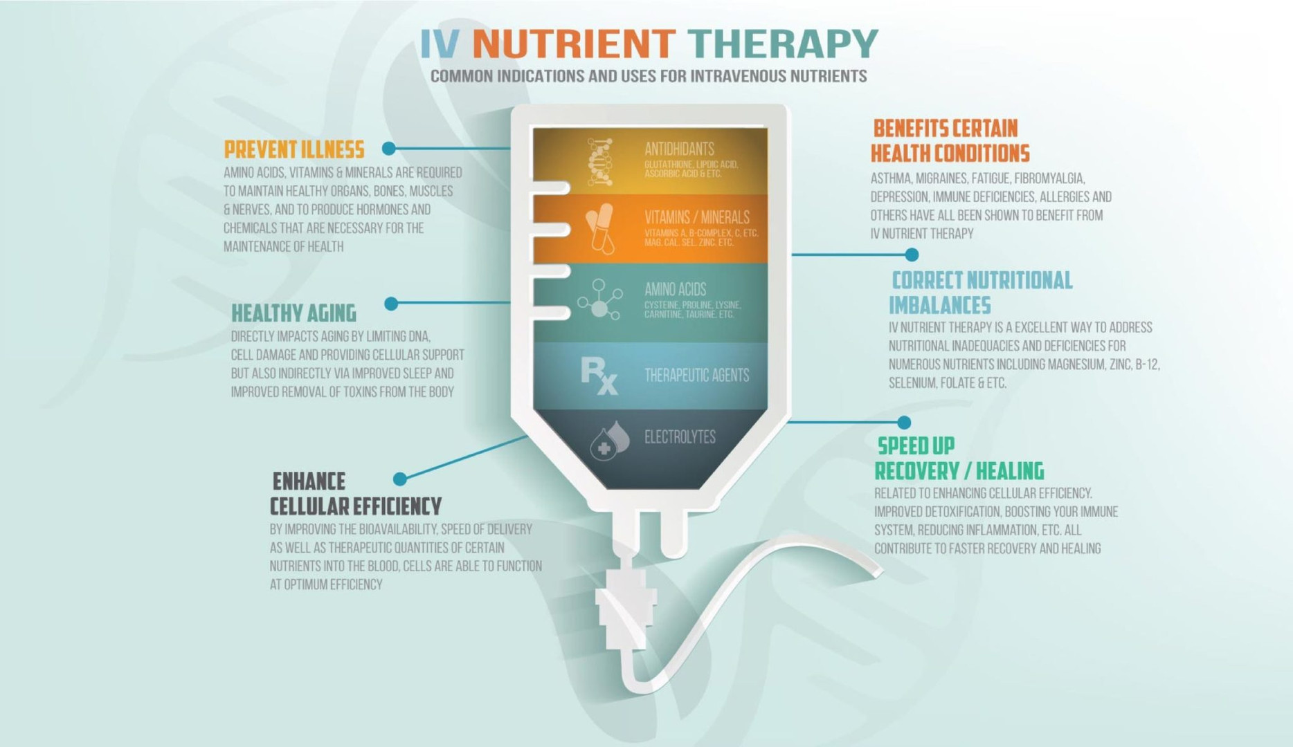 iv-nutritional-therapy-graph-2400-2048x1