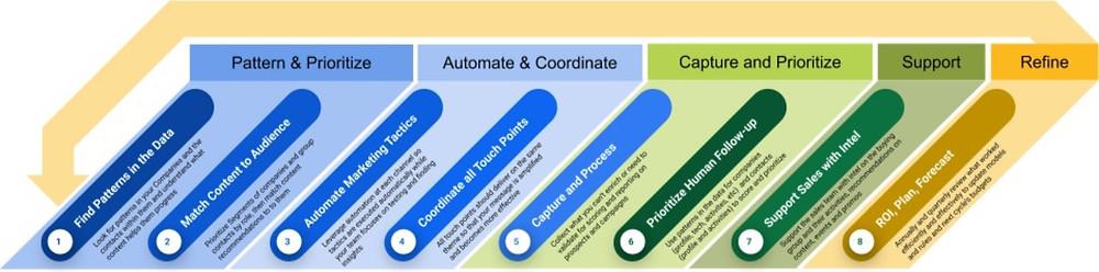 Marketing Technology and Process Framework