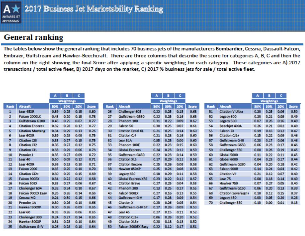 Business Jet Marketability Ranking