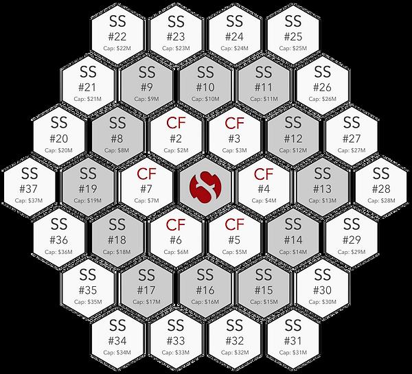 SM-FundingMatrix-1049-X2.png