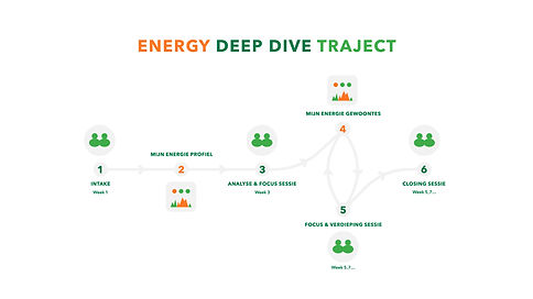 Energy Deep Dive Traject v2.jpg