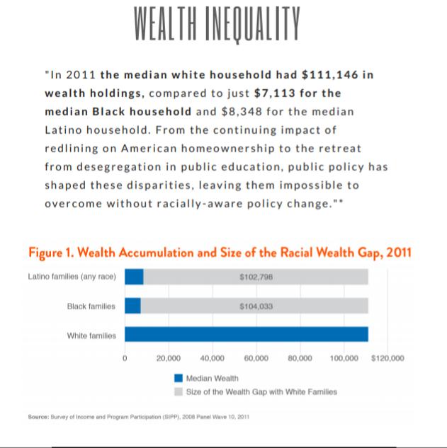 Housing Disparity Data Summary