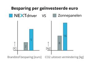 Zonnepanelen of NEXTdriver. Wat is duurzamer?