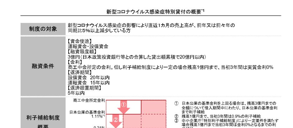 商工中金 新型コロナウイルス感染症特別貸付制度のご紹介(中小企業向)