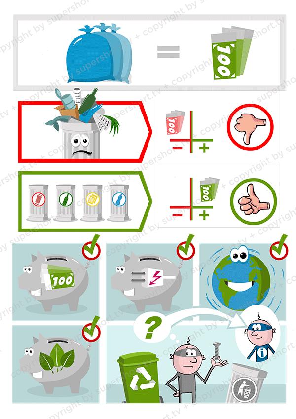 Entsorgung | Abfall oder Wertstoff