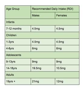 Zinc RDI for Vegans