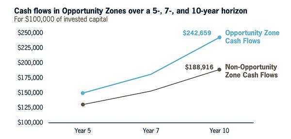 Opportunity%20Zones_Baker%20Tilly%20-%20