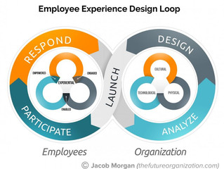 A Framework For How Any Company Can Design Amazing Employee Experiences
