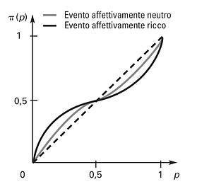 deformazione delle probabilità di eventi emotivamente carichi