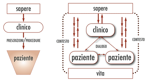 Modelli di rapporto medico-paziente
