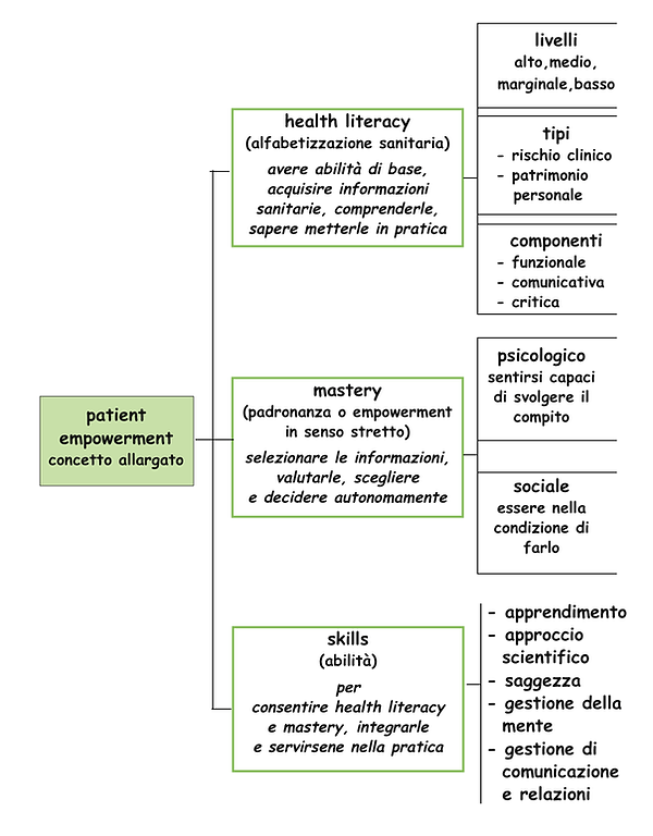 Patient empowerment-modello