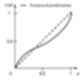 deformazione delle probabilità secondo Kahneman e Tversky